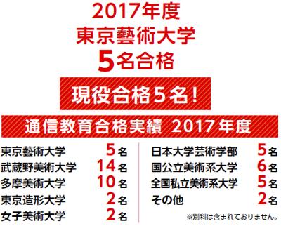 2017年度通信教育合格者
