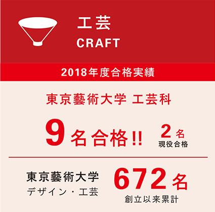 2018年度合格実績工芸科