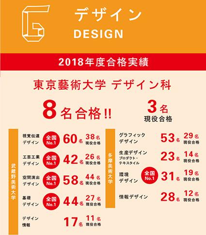 2018年合格実績デザイン科