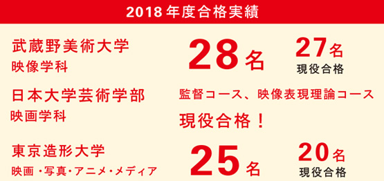 2018年度合格実績