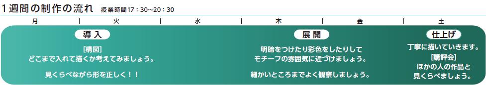 日本画科一週間の制作の流れ