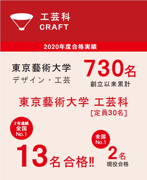 工芸科2020年度実績 online初夏【しょか】講習会