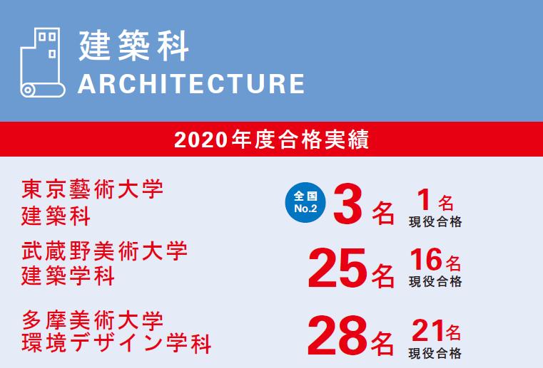 建築科 2020年度合格実績 online初夏【しょか】講習会