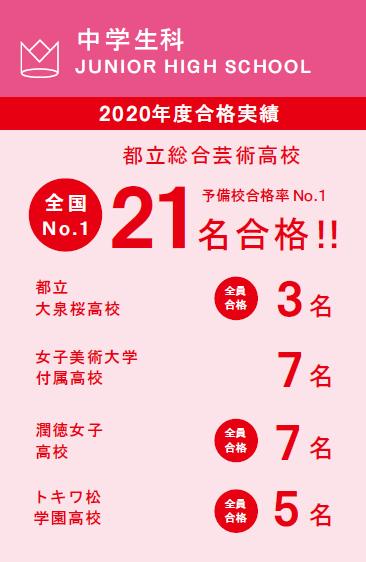 中学生科 2020年度合格実績 online初夏【しょか】講習会