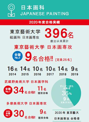 2020年度合格実績 Online初夏【しょか】講習会