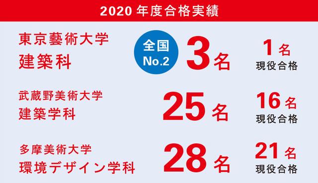 2020年度合格実績建築科