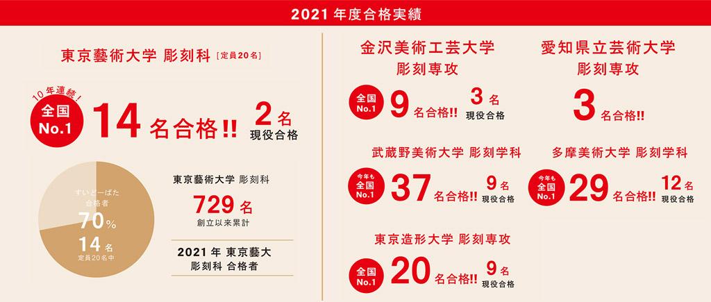 2021年合格実績